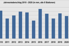 AlleStat-Regen-2010-2020