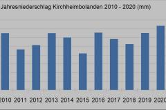 Kibo-Regen-2010-2020