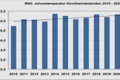 Kibo-Temperatur-2010-2020