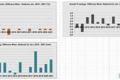 Vergleich-Grafik2-Jan2021