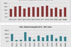 Kibo-Mai-2010-2021