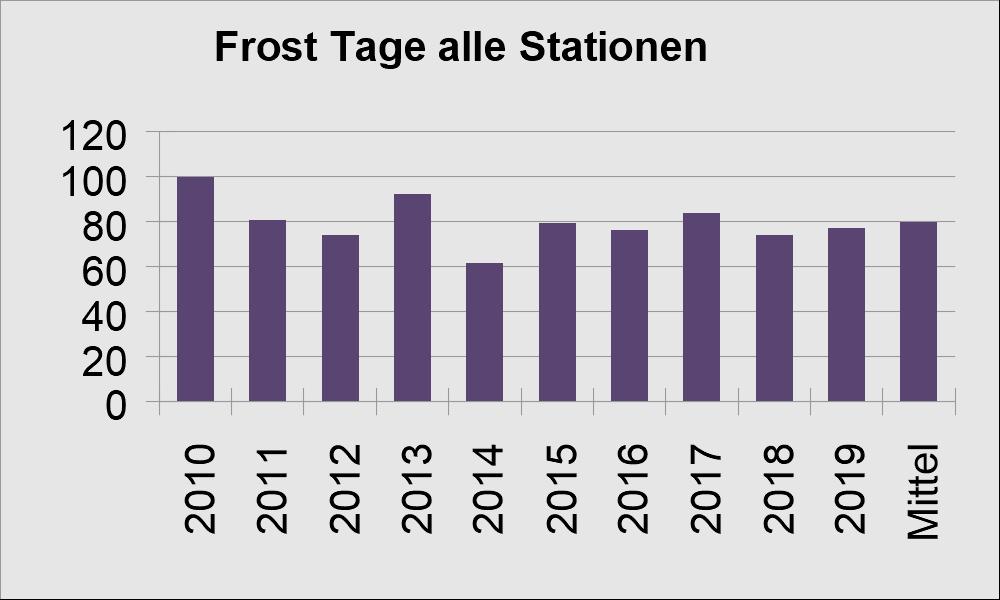 Wetter Göllheim
